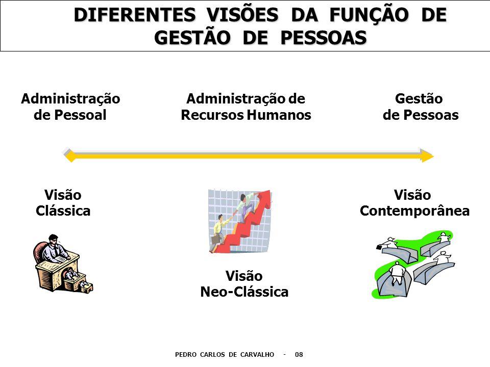 DIFERENTES VISÕES DA FUNÇÃO DE GESTÃO DE PESSOAS Visão Clássica Visão Contemporânea Administração de Recursos Humanos Gestão de Pessoas Administração