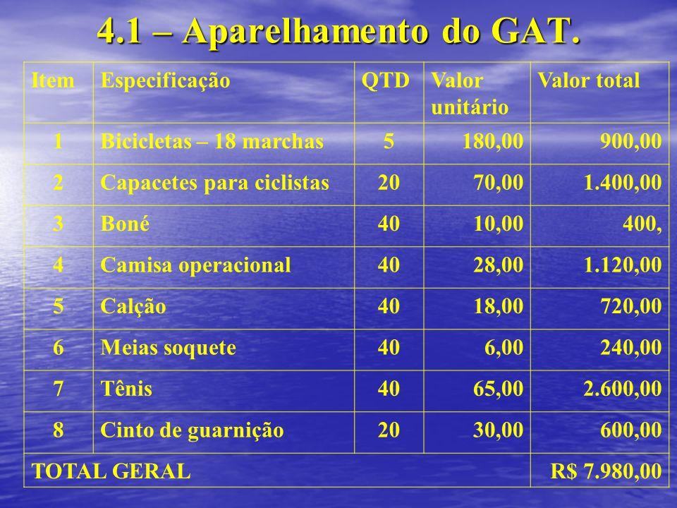 4.1 – Aparelhamento do GAT. ItemEspecificaçãoQTDValor unitário Valor total 1Bicicletas – 18 marchas5180,00900,00 2Capacetes para ciclistas2070,001.400
