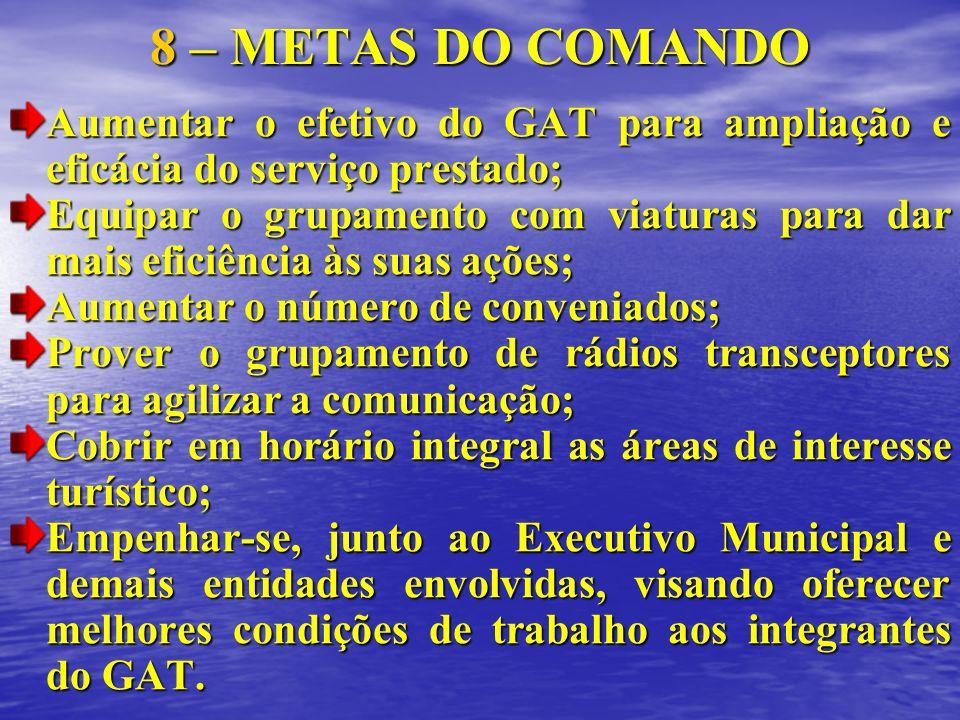 8 – METAS DO COMANDO Aumentar o efetivo do GAT para ampliação e eficácia do serviço prestado; Equipar o grupamento com viaturas para dar mais eficiênc