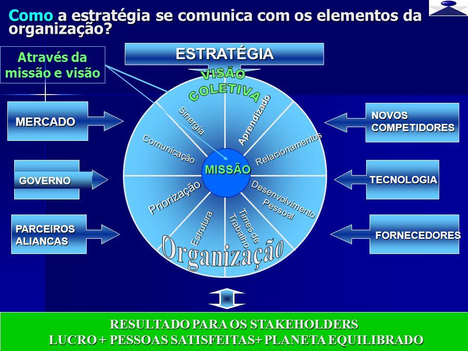 br strateg i 12 Como a estratégia se comunica com os elementos da organização? Priorização Sinergia Comunicação RESULTADO PARA OS STAKEHOLDERS LUCRO +