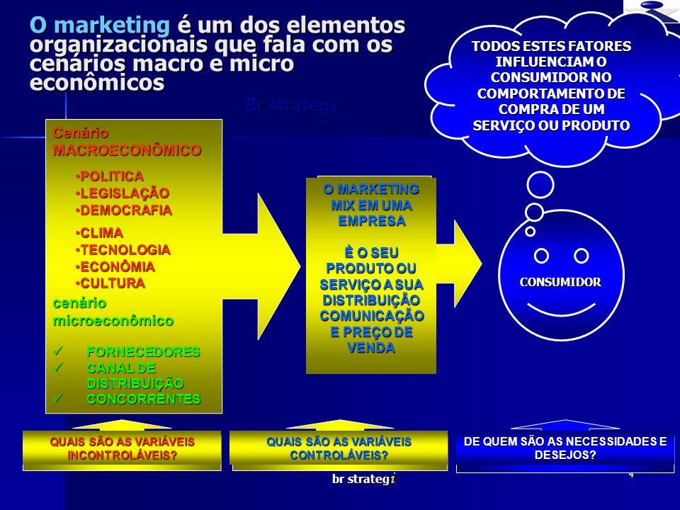 br strateg i 4 O marketing é um dos elementos organizacionais que fala com os cenários macro e micro econômicos Cenário MACROECONÔMICO cenário microec