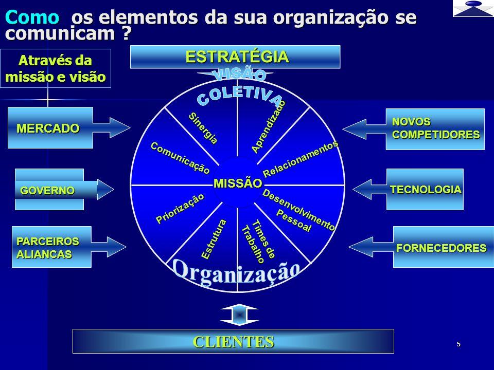 br strateg i 5 Como os elementos da sua organização se comunicam ? Priorização Sinergia Comunicação CLIENTES MERCADO FORNECEDORES PARCEIROS ALIANCAS N