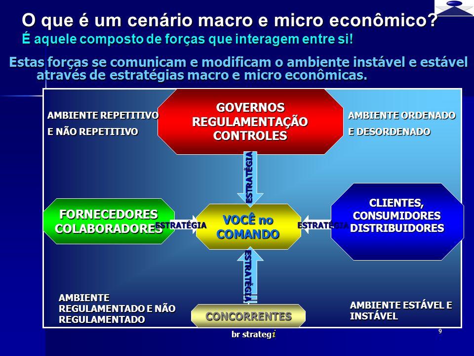 br strateg i 9 O que é um cenário macro e micro econômico? É aquele composto de forças que interagem entre si! Estas forças se comunicam e modificam o