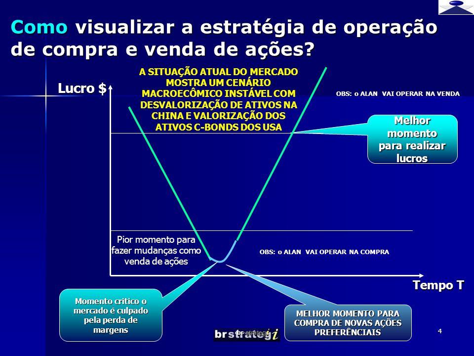 br strateg i 4 Melhor momento para realizar lucros Como visualizar a estratégia de operação de compra e venda de ações.