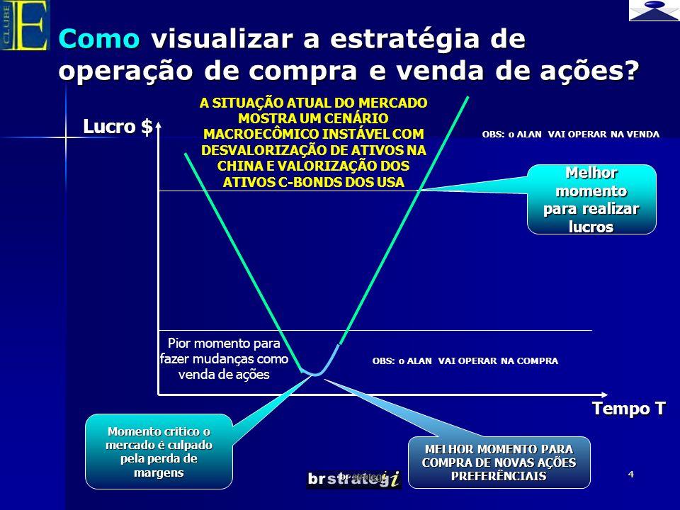 br strateg i 4 Melhor momento para realizar lucros Como visualizar a estratégia de operação de compra e venda de ações? Tempo T Lucro $ A SITUAÇÃO ATU