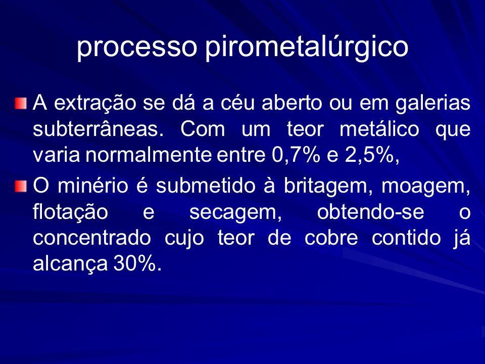 processo pirometalúrgico A extração se dá a céu aberto ou em galerias subterrâneas. Com um teor metálico que varia normalmente entre 0,7% e 2,5%, O mi