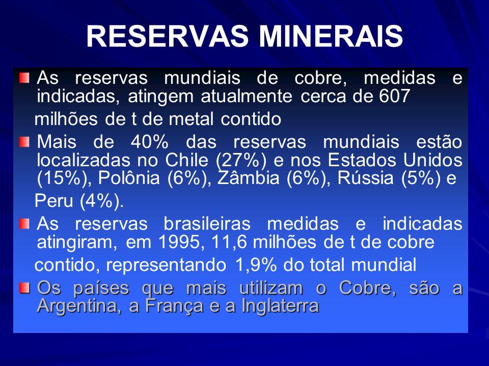 RESERVAS MINERAIS As reservas mundiais de cobre, medidas e indicadas, atingem atualmente cerca de 607 milhões de t de metal contido Mais de 40% das re