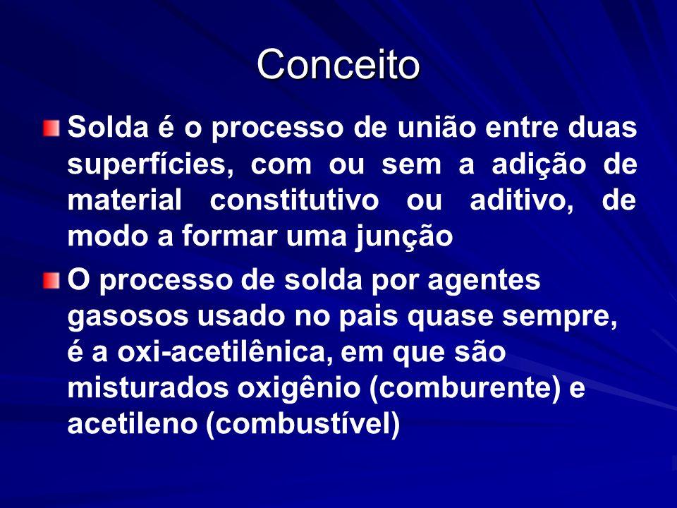 Conceito Solda é o processo de união entre duas superfícies, com ou sem a adição de material constitutivo ou aditivo, de modo a formar uma junção O pr