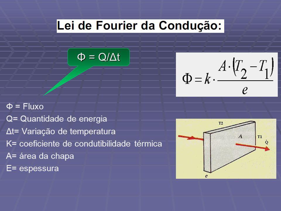 Φ = Fluxo Q= Quantidade de energia Δt= Variação de temperatura K= coeficiente de condutibilidade térmica A= área da chapa E= espessura Φ = Q/Δt