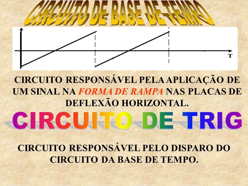 CIRCUITO RESPONSÁVEL PELA APLICAÇÃO DE UM SINAL NA FORMA DE RAMPA NAS PLACAS DE DEFLEXÃO HORIZONTAL. CIRCUITO RESPONSÁVEL PELO DISPARO DO CIRCUITO DA