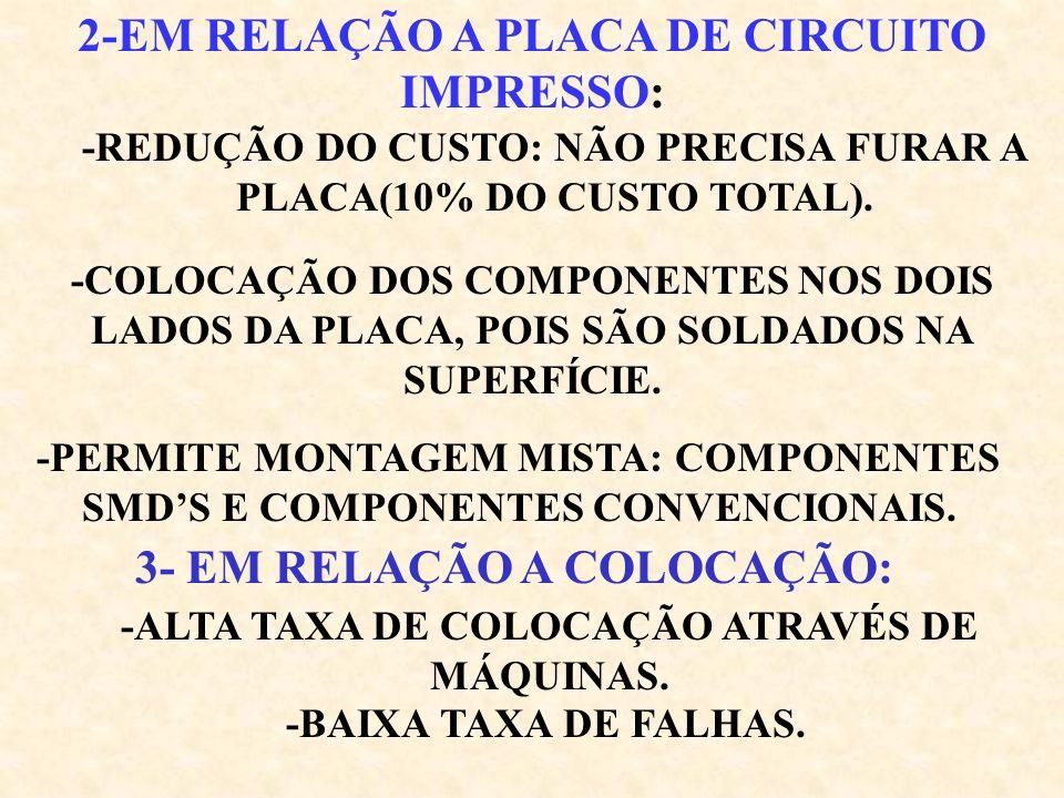 IDÉIA BÁSICA: COMPONENTE DE REDUZIDO TAMANHO, FORMATO PADRONIZADO QUE PERMITA O MANUSEIO POR MÁQUINA SO (SMALL OUTLINE): É EM LINHA DUPLA COM TERMINAIS DOBRADOS PARA BAIXO E PARA FORA.