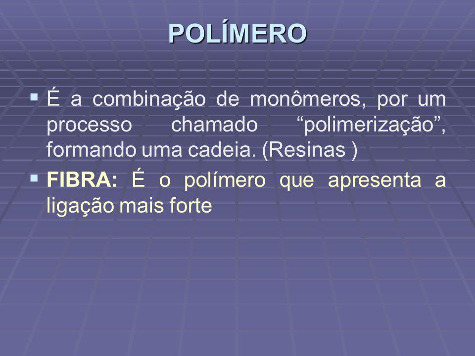 POLÍMERO É a combinação de monômeros, por um processo chamado polimerização, formando uma cadeia. (Resinas ) FIBRA: É o polímero que apresenta a ligaç