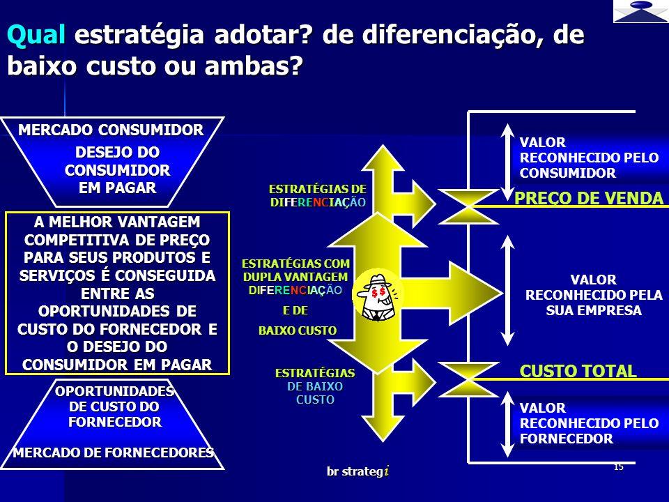 br strateg i 15 Qual estratégia adotar? de diferenciação, de baixo custo ou ambas? DESEJO DO CONSUMIDOR EM PAGAR OPORTUNIDADES DE CUSTO DO FORNECEDOR