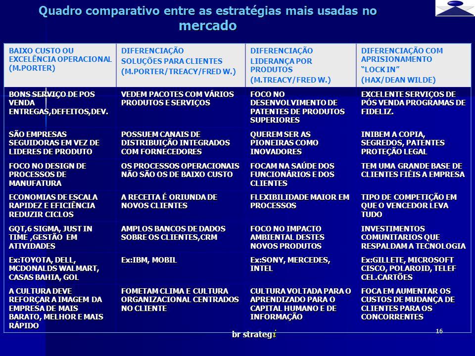 br strateg i 16 Quadro comparativo entre as estratégias mais usadas no mercado BAIXO CUSTO OU EXCELÊNCIA OPERACIONAL (M.PORTER) DIFERENCIAÇÃO SOLUÇÕES