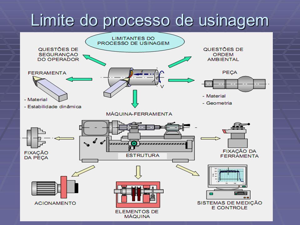 Limite do processo de usinagem