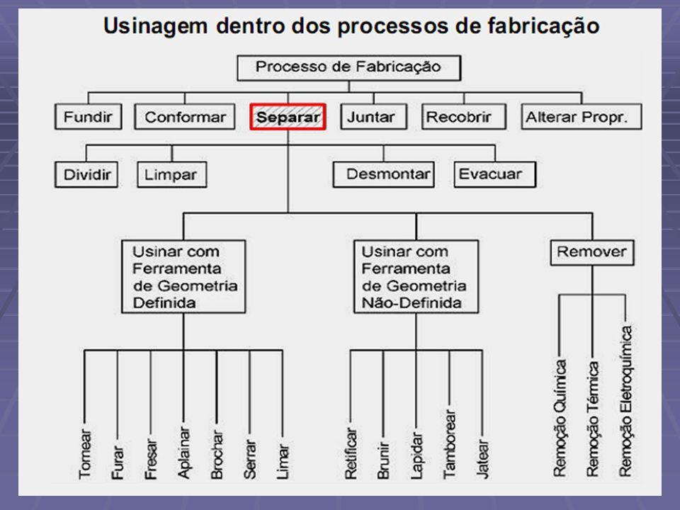 Classificação dos processos de usinagem Classificação dos processos de usinagem Os processos de usinagem são classificados da seguinte forma: Os processos de usinagem são classificados da seguinte forma: Usinagem com Ferramenta de Geometria Definida Usinagem com Ferramenta de Geometria Definida Usinagem com Ferramentas de Geometria Não Definida Usinagem com Ferramentas de Geometria Não Definida Usinagem por Processos Não Convencionais Usinagem por Processos Não Convencionais