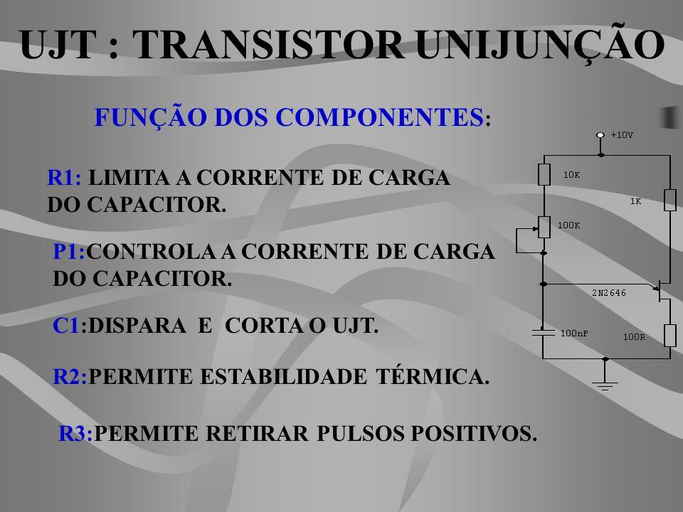 FUNÇÃO DOS COMPONENTES : R1: LIMITA A CORRENTE DE CARGA DO CAPACITOR.