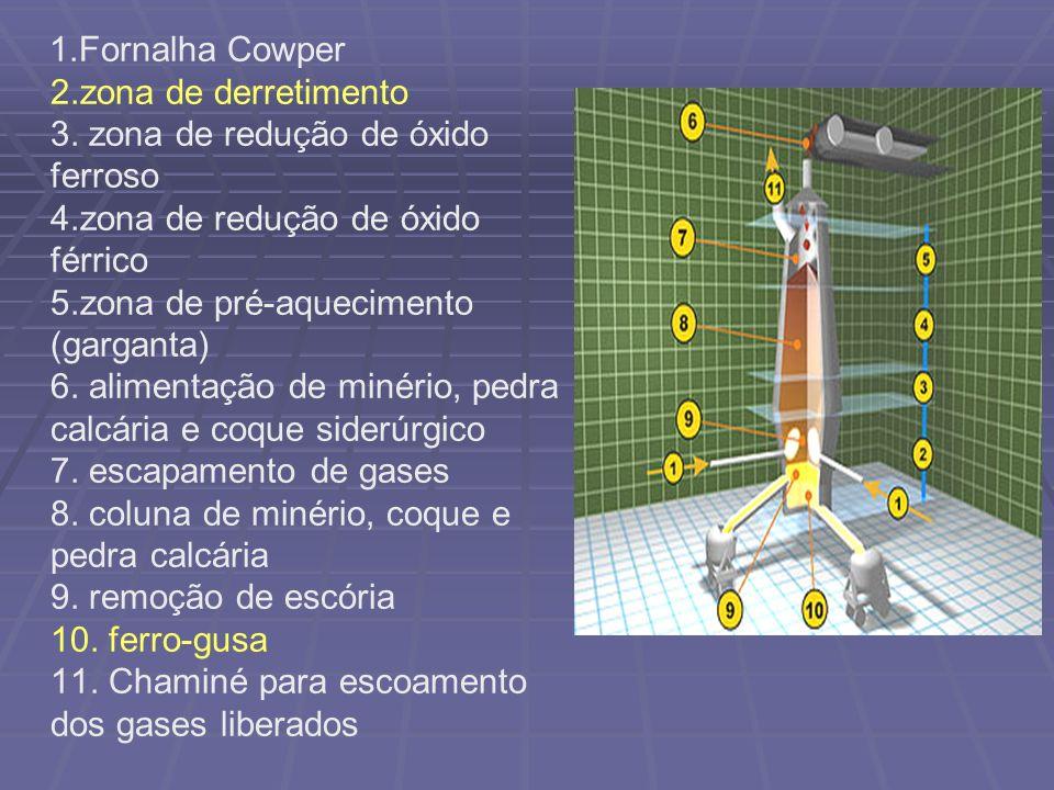 Método de conversores O método de conversores para produzir aço, proposto pelo metalúrgico inglês H.