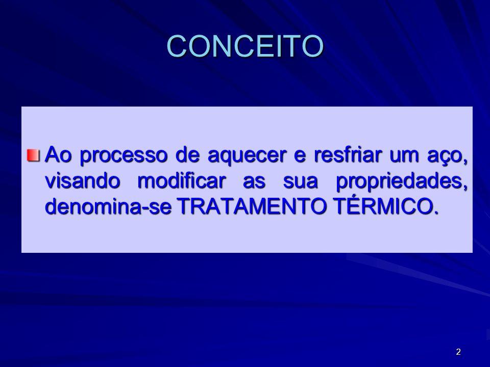 2 CONCEITO Ao processo de aquecer e resfriar um aço, visando modificar as sua propriedades, denomina-se TRATAMENTO TÉRMICO.
