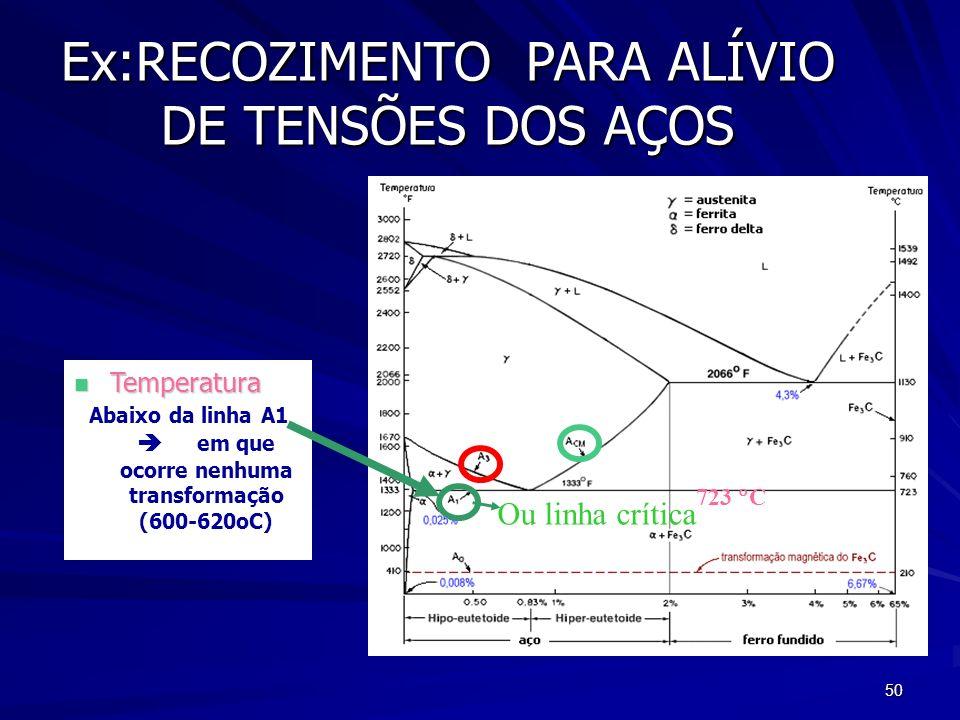 50 Ex:RECOZIMENTO PARA ALÍVIO DE TENSÕES DOS AÇOS n Temperatura Abaixo da linha A1 em que ocorre nenhuma transformação (600-620oC) Ou linha crítica 72