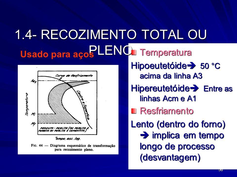 56 1.4- RECOZIMENTO TOTAL OU PLENO Temperatura Hipoeutetóide 50 °C acima da linha A3 Hipereutetóide Entre as linhas Acm e A1 Resfriamento Lento (dentr