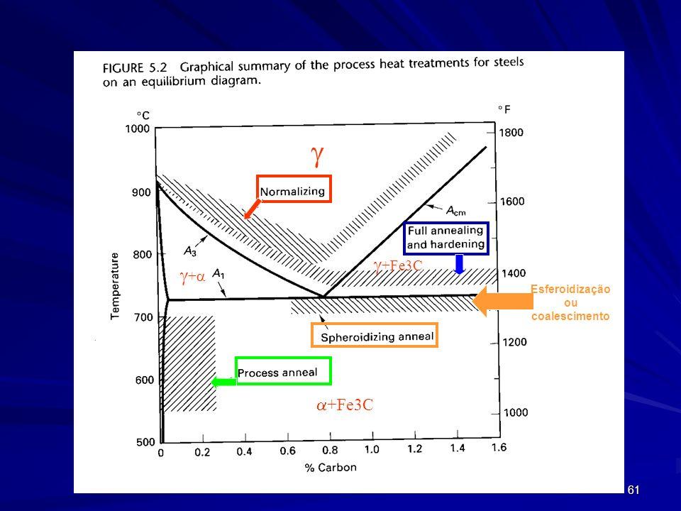 61 + +Fe3C Esferoidização ou coalescimento