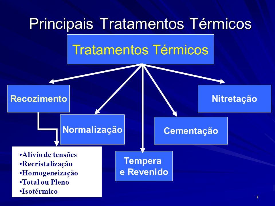 98 Tratamentos Térmicos Recozimento Total ou Pleno Recozimento Isotérmico Normalização Tempera e Revenido Resfriamento Lento (dentro do forno) Resfriamento ao ar