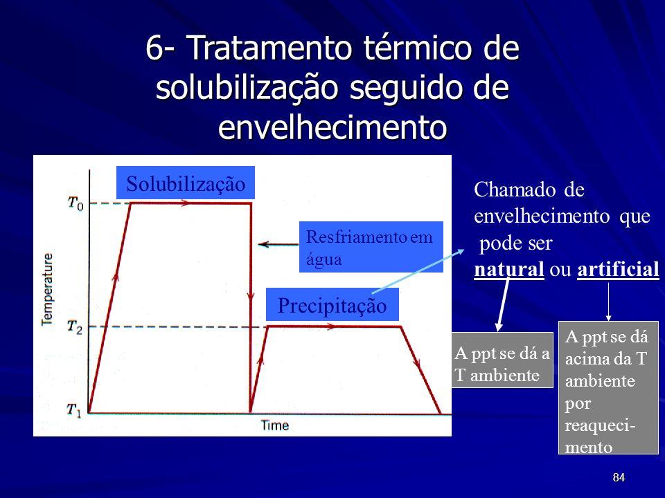 84 6- Tratamento térmico de solubilização seguido de envelhecimento Solubilização Precipitação Resfriamento em água Chamado de envelhecimento que pode