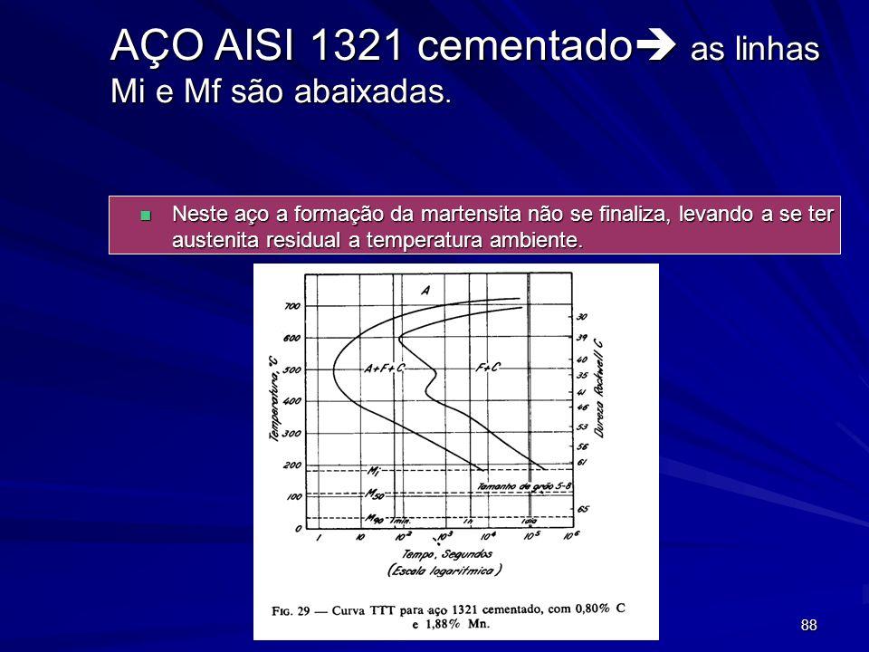 88 AÇO AISI 1321 cementado as linhas Mi e Mf são abaixadas. n Neste aço a formação da martensita não se finaliza, levando a se ter austenita residual