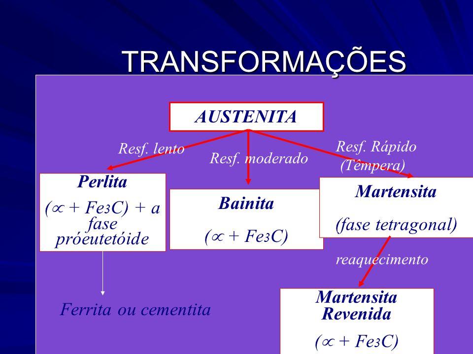 97TRANSFORMAÇÕES AUSTENITA Perlita ( + Fe 3 C) + a fase próeutetóide Bainita ( + Fe 3 C) Martensita (fase tetragonal) Martensita Revenida ( + Fe 3 C)