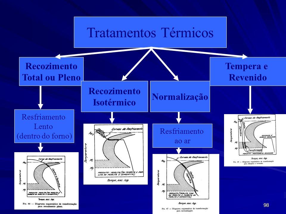 98 Tratamentos Térmicos Recozimento Total ou Pleno Recozimento Isotérmico Normalização Tempera e Revenido Resfriamento Lento (dentro do forno) Resfria