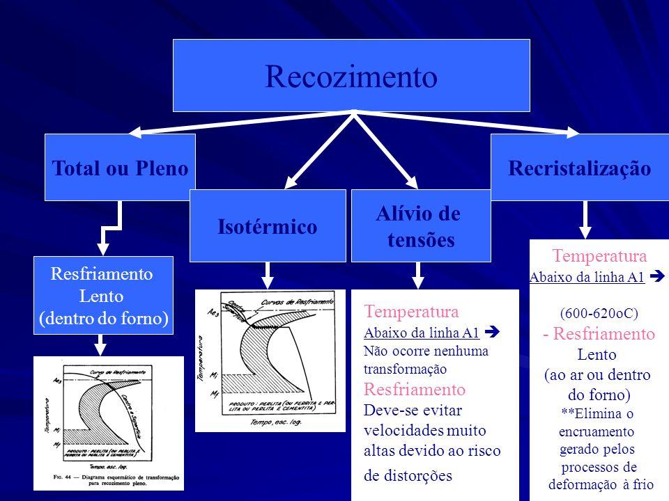 99 Recozimento Total ou Pleno Isotérmico Alívio de tensões Recristalização Resfriamento Lento (dentro do forno) Temperatura Abaixo da linha A1 Não oco