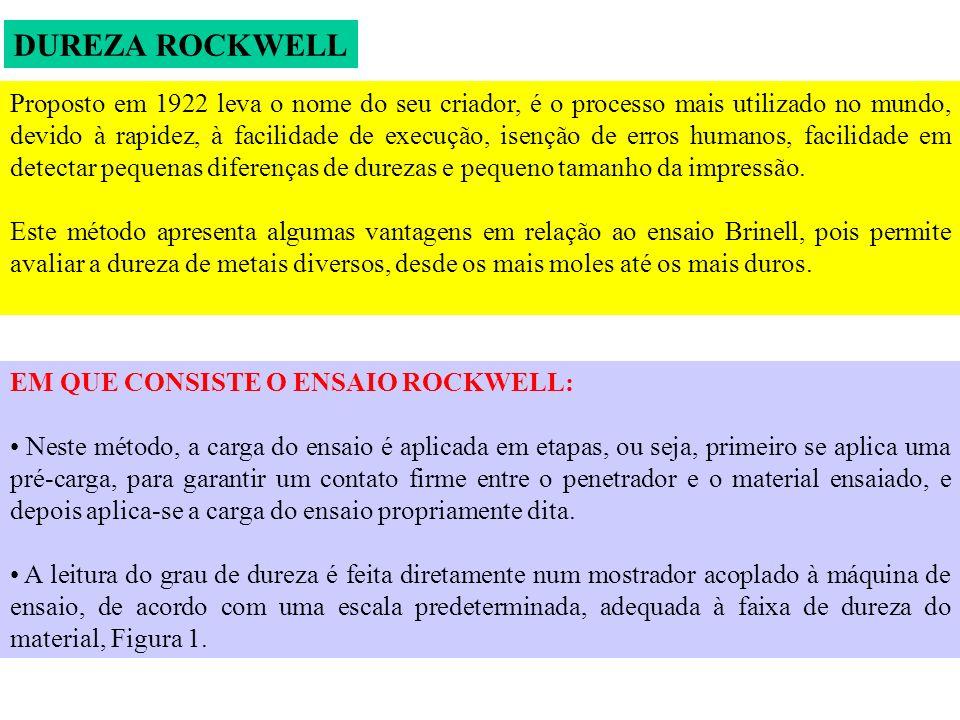DUREZA ROCKWELL Proposto em 1922 leva o nome do seu criador, é o processo mais utilizado no mundo, devido à rapidez, à facilidade de execução, isenção