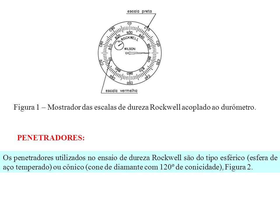 Figura 1 – Mostrador das escalas de dureza Rockwell acoplado ao durômetro. PENETRADORES: Os penetradores utilizados no ensaio de dureza Rockwell são d