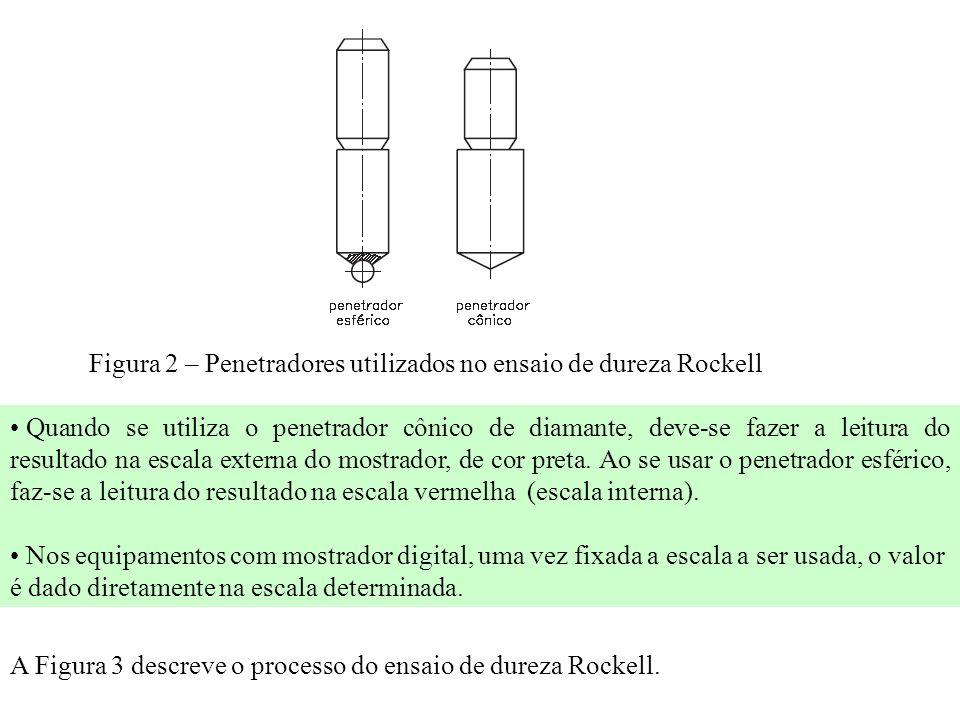 Figura 2 – Penetradores utilizados no ensaio de dureza Rockell Quando se utiliza o penetrador cônico de diamante, deve-se fazer a leitura do resultado