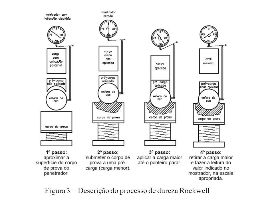 Figura 3 – Descrição do processo de dureza Rockwell