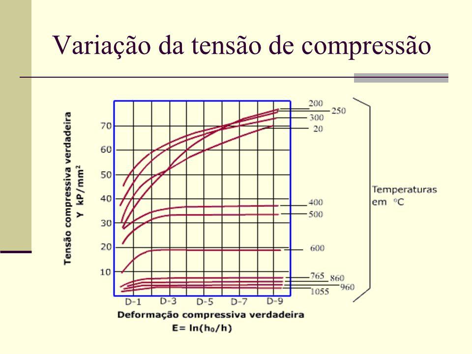 Variação da tensão de compressão