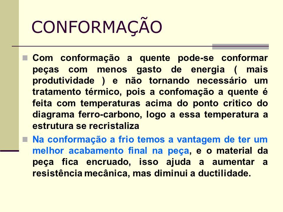 CONFORMAÇÃO Com conformação a quente pode-se conformar peças com menos gasto de energia ( mais produtividade ) e não tornando necessário um tratamento