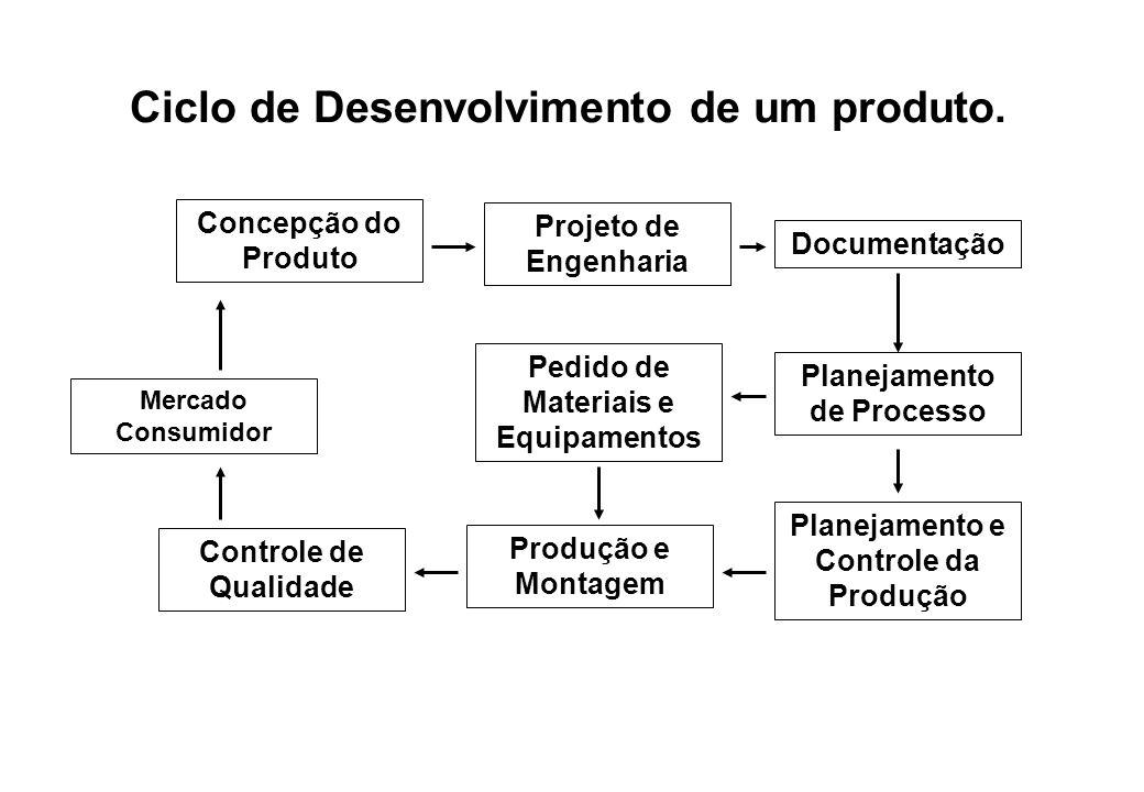 Ciclo de Desenvolvimento de um produto. Concepção do Produto Controle de Qualidade Projeto de Engenharia Mercado Consumidor Pedido de Materiais e Equi