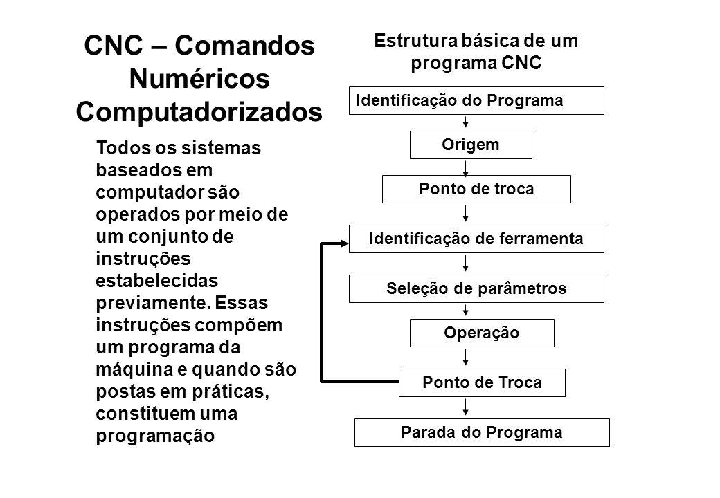 CNC – Comandos Numéricos Computadorizados Todos os sistemas baseados em computador são operados por meio de um conjunto de instruções estabelecidas pr
