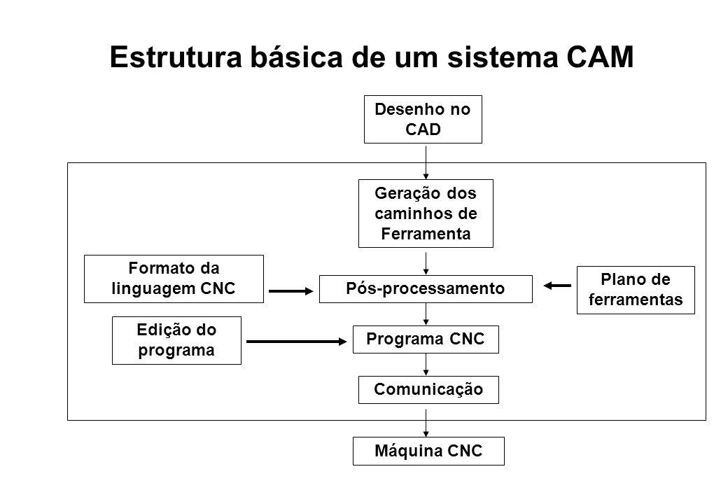 Desenho no CAD Formato da linguagem CNC Geração dos caminhos de Ferramenta Pós-processamento Edição do programa Programa CNC Comunicação Máquina CNC E