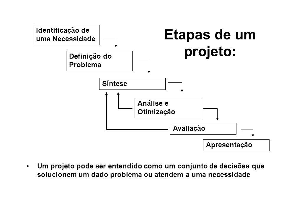Etapas de um projeto: Um projeto pode ser entendido como um conjunto de decisões que solucionem um dado problema ou atendem a uma necessidade Identifi