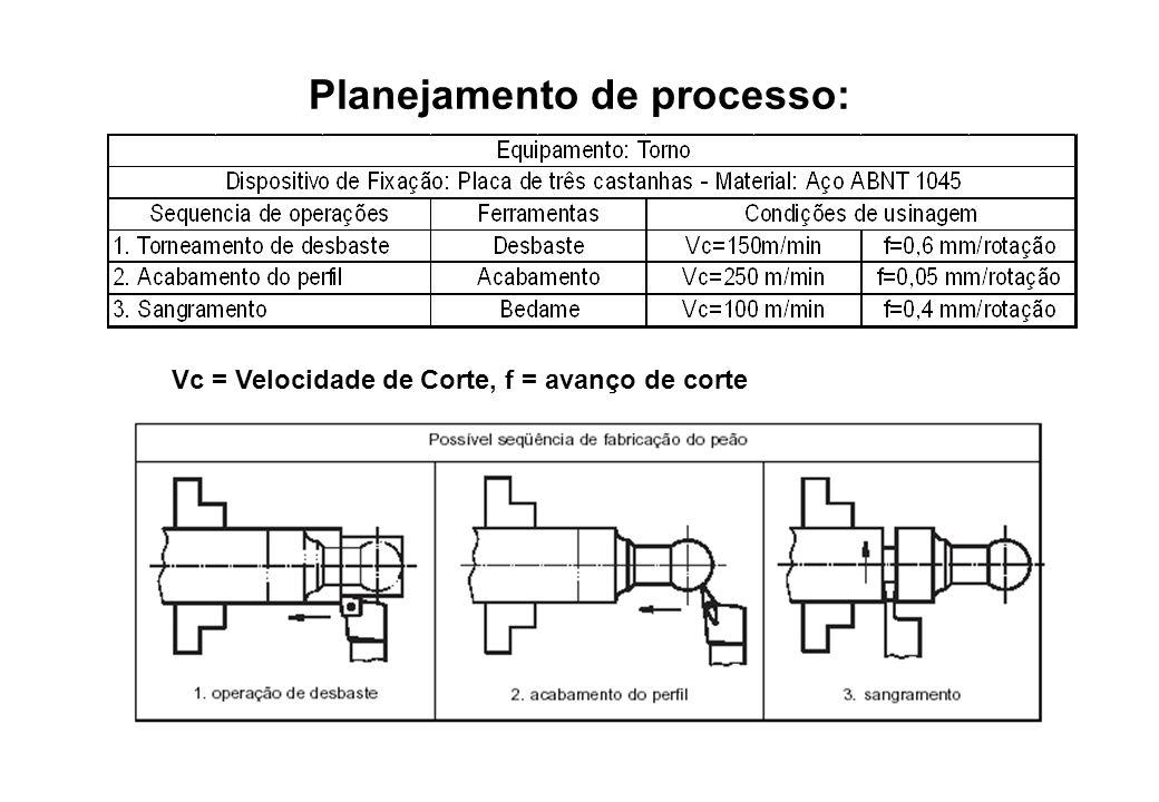 Planejamento de processo: Vc = Velocidade de Corte, f = avanço de corte