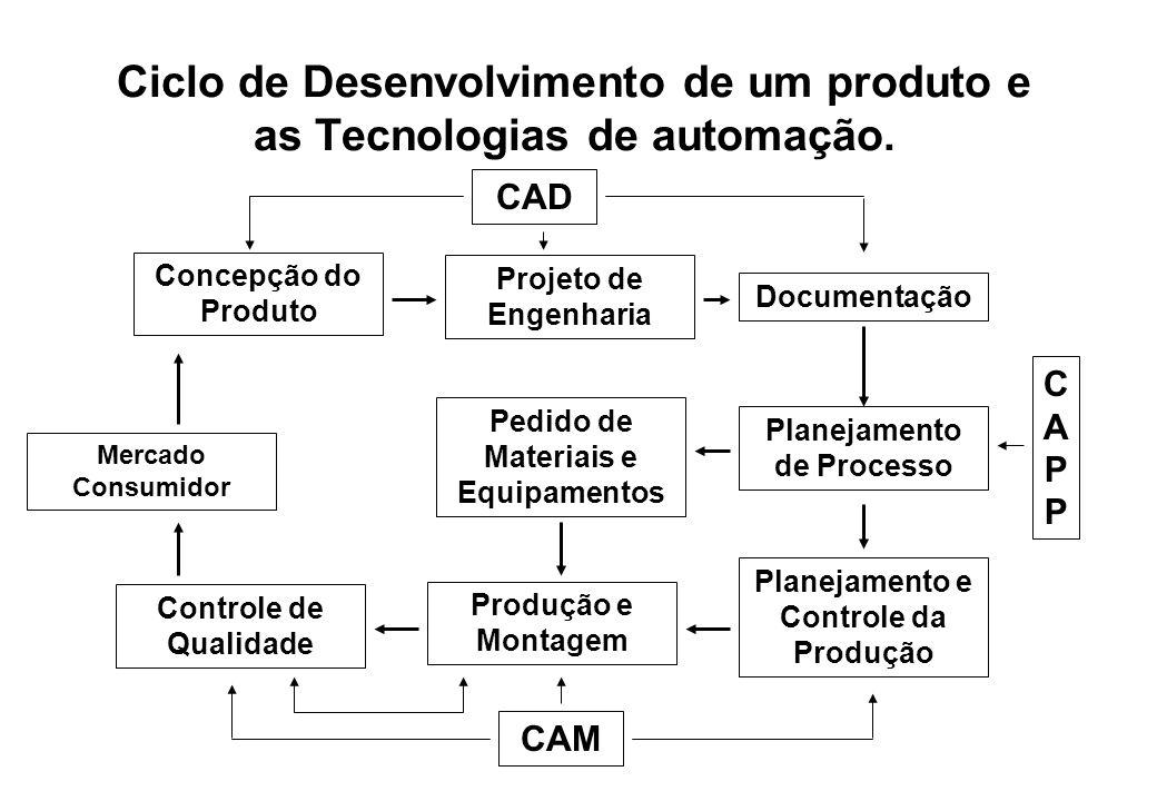 Ciclo de Desenvolvimento de um produto e as Tecnologias de automação. Concepção do Produto Controle de Qualidade Projeto de Engenharia Mercado Consumi