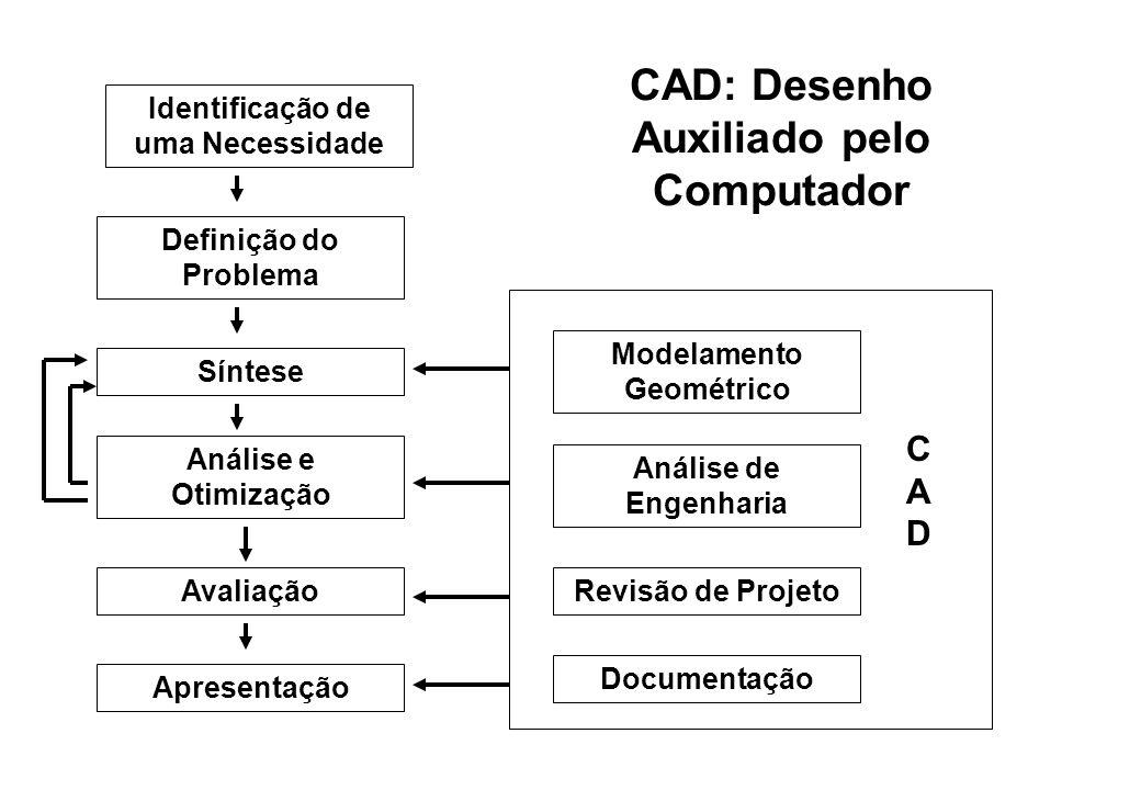 CAD: Desenho Auxiliado pelo Computador Definição do Problema Identificação de uma Necessidade Síntese Análise e Otimização Avaliação Apresentação Mode