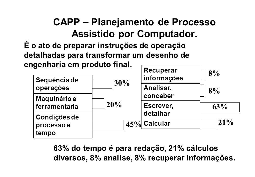 CAPP – Planejamento de Processo Assistido por Computador. É o ato de preparar instruções de operação detalhadas para transformar um desenho de engenha
