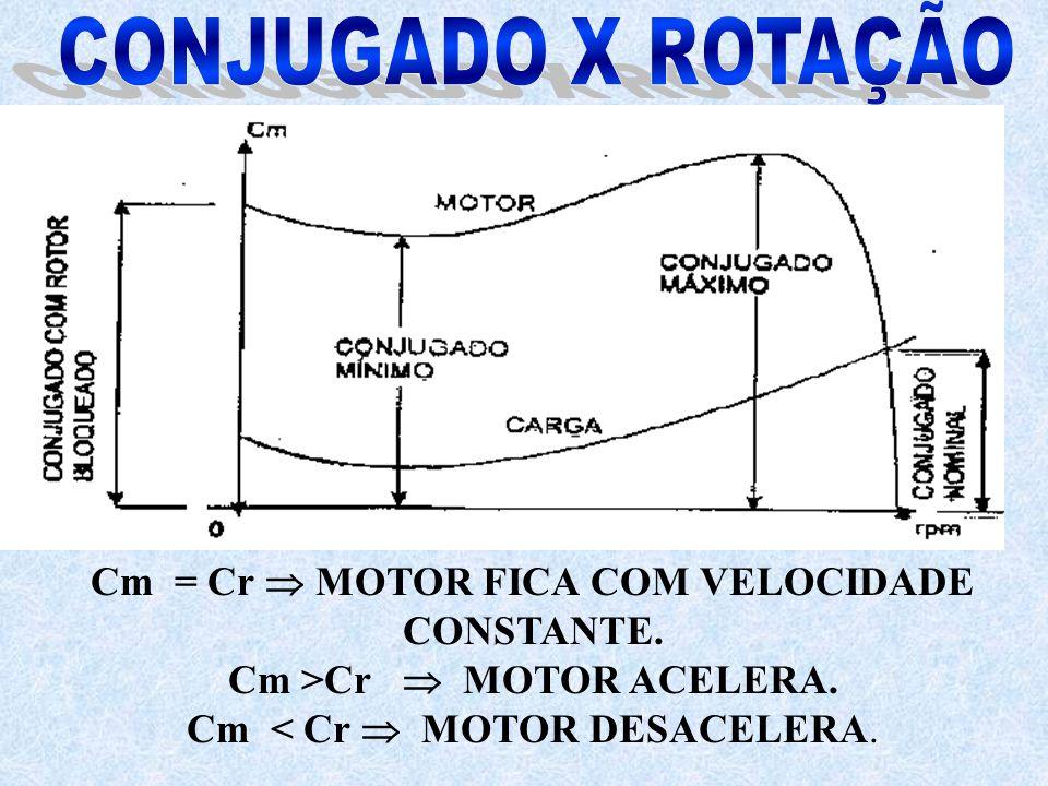 Cm = Cr MOTOR FICA COM VELOCIDADE CONSTANTE. Cm >Cr MOTOR ACELERA. Cm < Cr MOTOR DESACELERA.