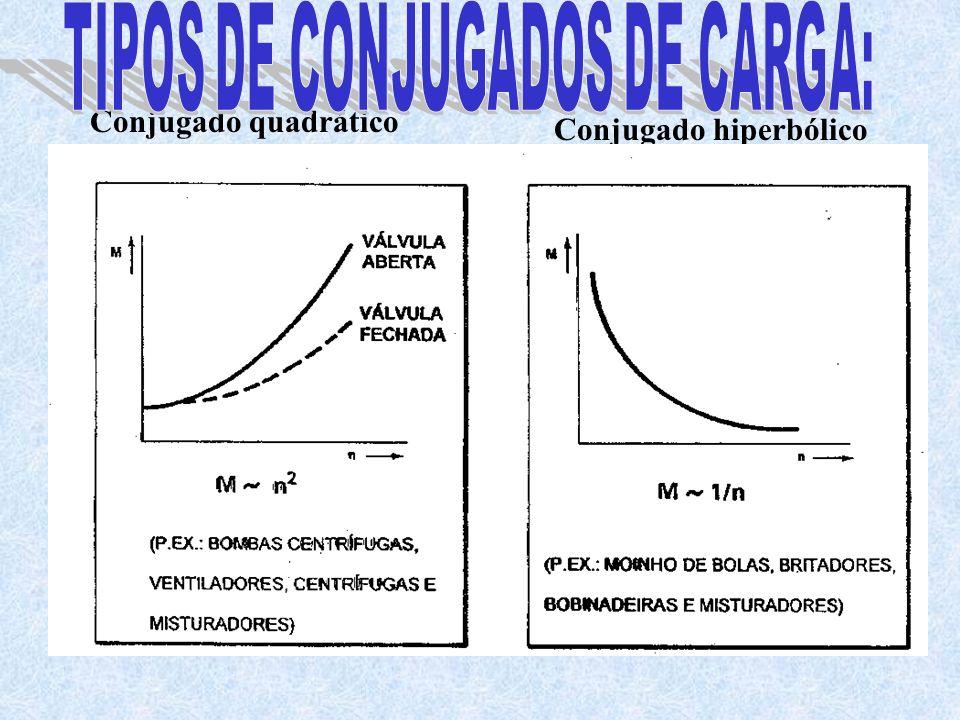Conjugado quadrático Conjugado hiperbólico