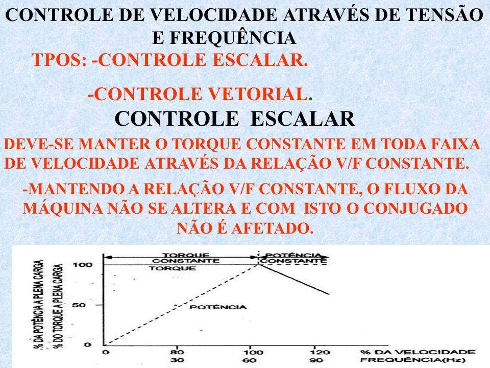 CONTROLE DE VELOCIDADE ATRAVÉS DE TENSÃO E FREQUÊNCIA - DEVE-SE MANTER O TORQUE CONSTANTE EM TODA FAIXA DE VELOCIDADE ATRAVÉS DA RELAÇÃO V/F CONSTANTE.