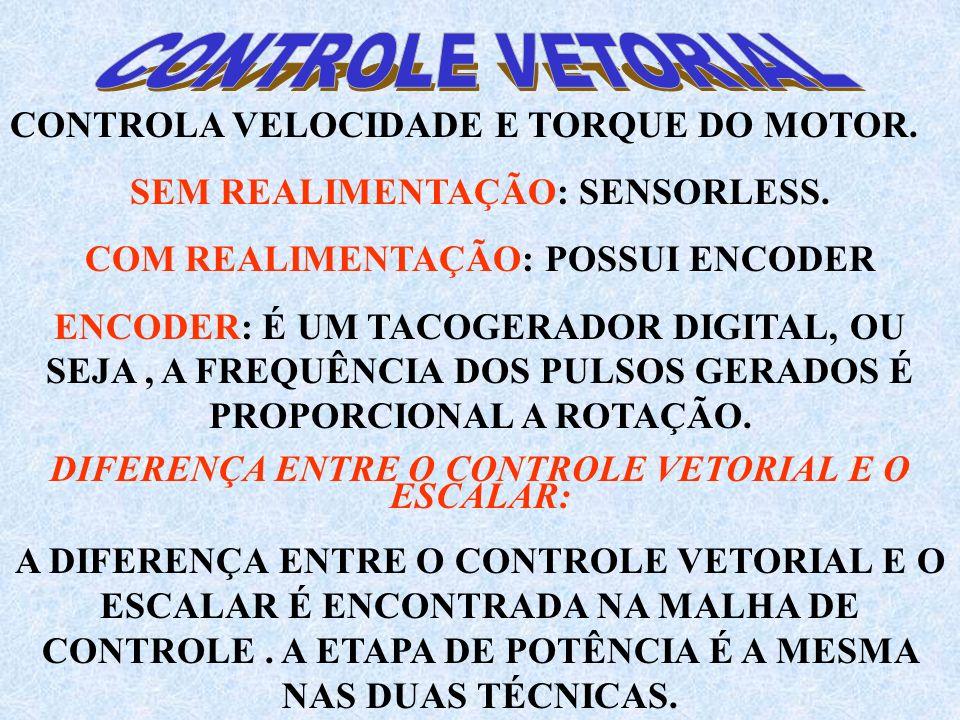 CONTROLA VELOCIDADE E TORQUE DO MOTOR.SEM REALIMENTAÇÃO: SENSORLESS.